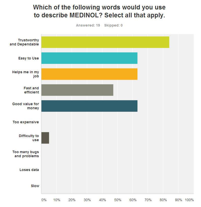 MedinolSurvey02